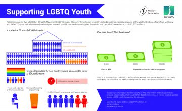 Supporting LGBTQ Youth: Considering the Evidence