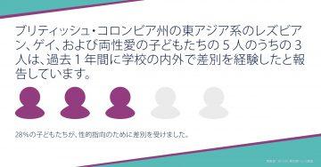 EA LGB Carousel: Discrimination 2: Japanese