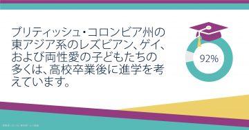 EA LGB Carousel: Post Secondary: Japanese