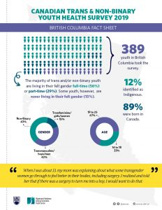 British Columbia Fact Sheet from the Canadian Trans and Non-binary Youth Survey