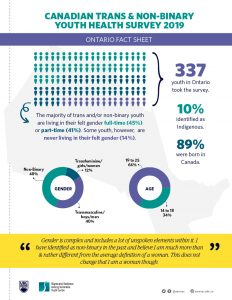 Ontario Fact Sheet from the Canadian Trans and Non-binary Youth Survey